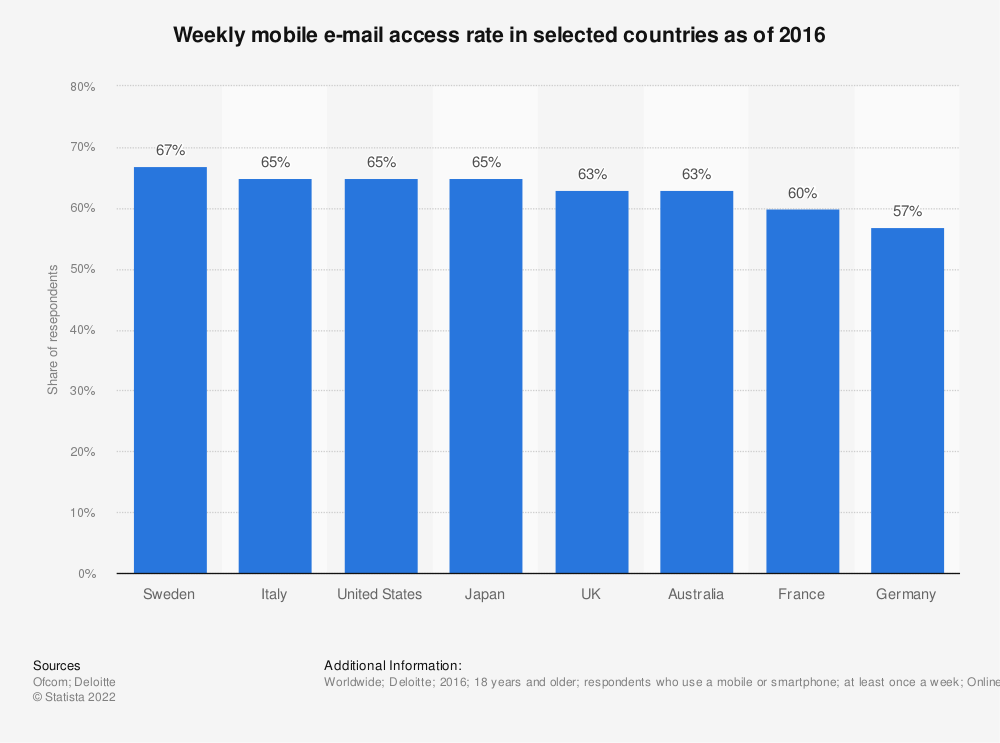 Statistic: Weekly mobile e-mail access rate in selected countries as of 2016 | Statista