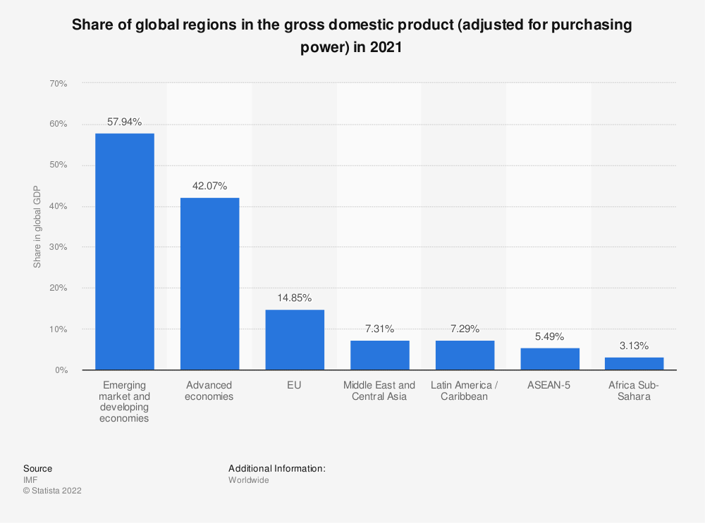 Statistic: Share of global regions in the gross domestic product (adjusted for purchasing power) in 2019 | Statista