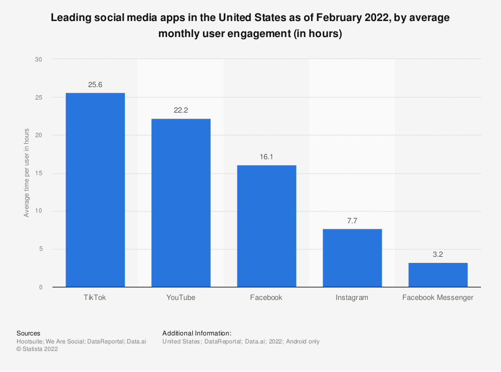Statistic: Leading social media apps in the United States in 2020, by average monthly user engagement (in hours) | Statista