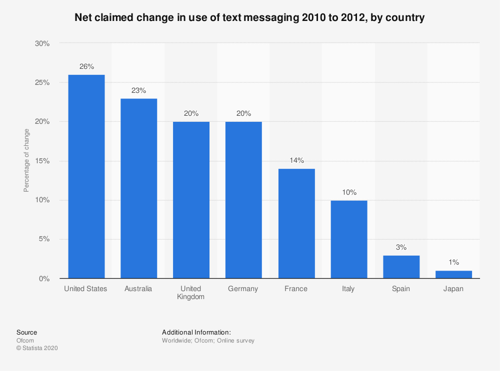 Statistic: Net claimed change in use of text messaging 2010 to 2012, by country    Statista