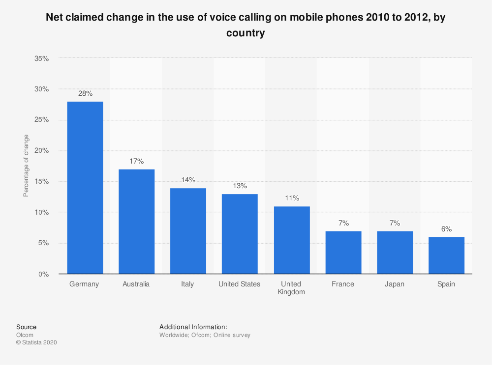 Statistic: Net claimed change in the use of voice calling on mobile phones 2010 to 2012, by country  | Statista