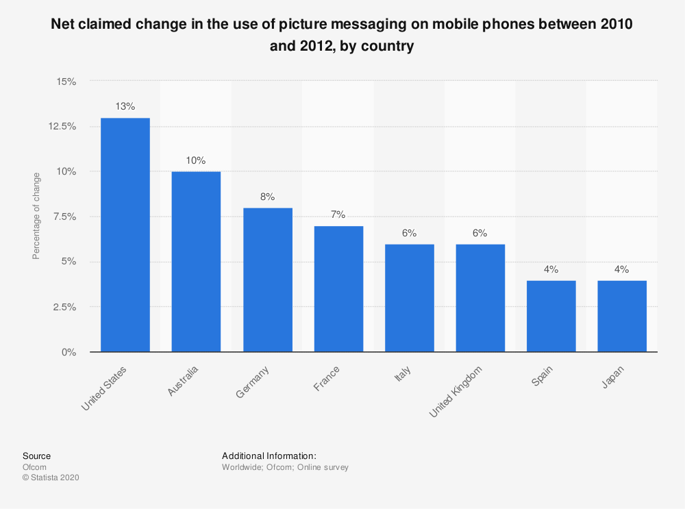 Statistic: Net claimed change in the use of picture messaging on mobile phones between 2010 and 2012, by country  | Statista