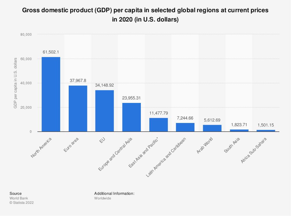 Statistic: Gross domestic product (GDP) per capita in selected global regions at current prices in 2018 (in U.S. dollars)   Statista