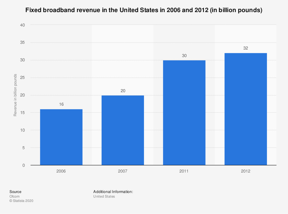 Statistic: Fixed broadband revenue in the United States in 2006 and 2012 (in billion pounds) | Statista