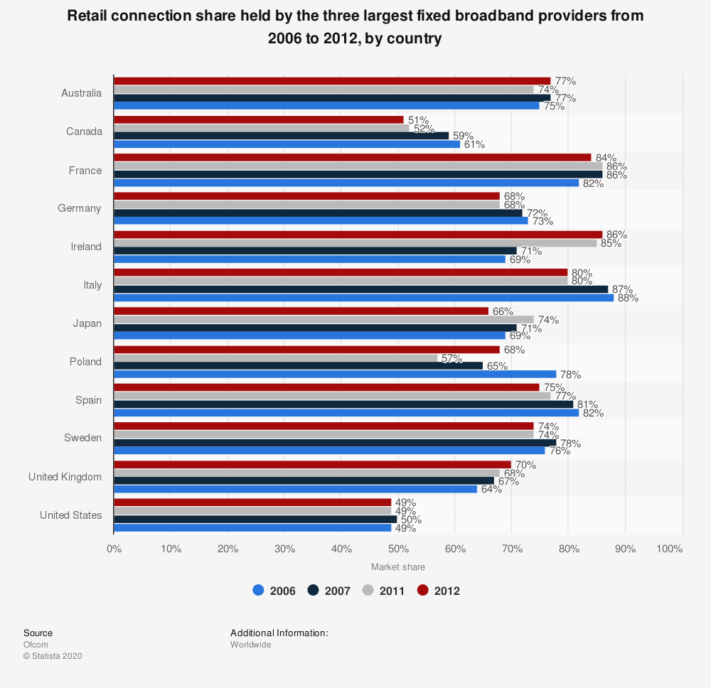 Statistic: Retail connection share held by the three largest fixed broadband providers from 2006 to 2012, by country | Statista
