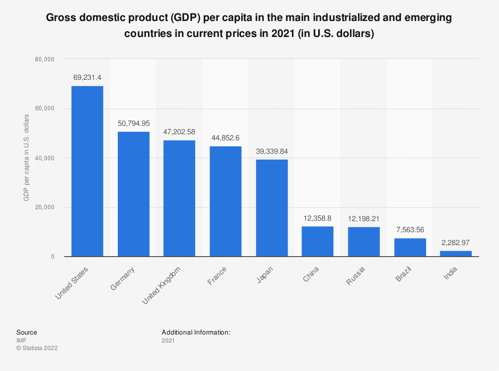 Statistic: Gross domestic product (GDP) per capita in the main industrialized and emerging countries in current prices in 2018 (in U.S. dollars) | Statista