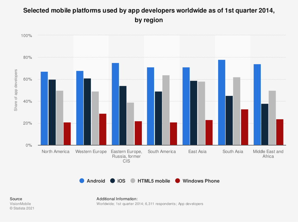 Statistic: Selected mobile platforms used by app developers worldwide as of 1st quarter 2014, by region | Statista