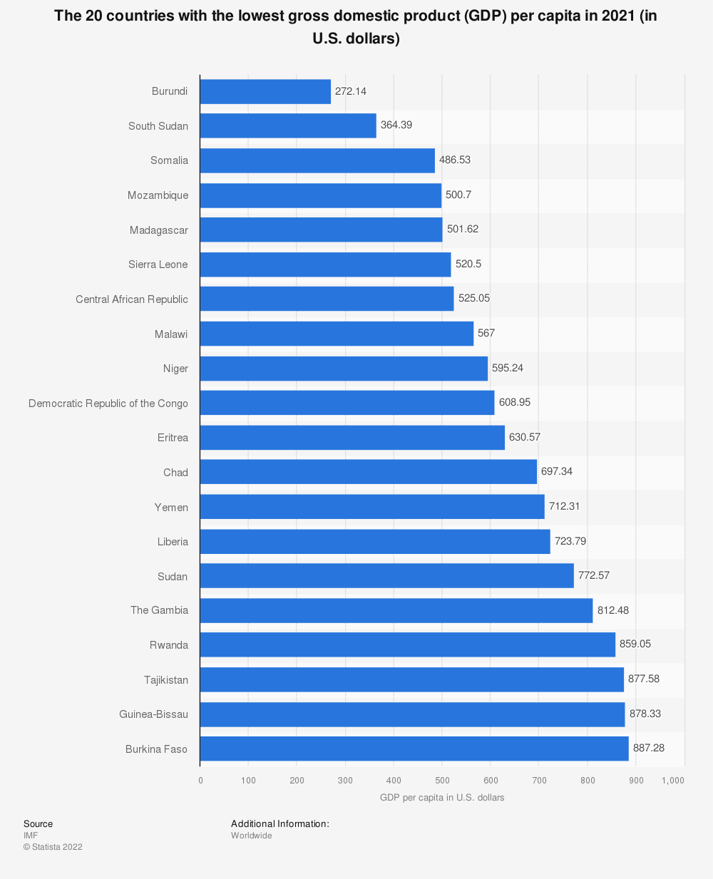 Statistic: The 20 countries with the lowest gross domestic product (GDP) per capita in 2019 (in U.S. dollars) | Statista
