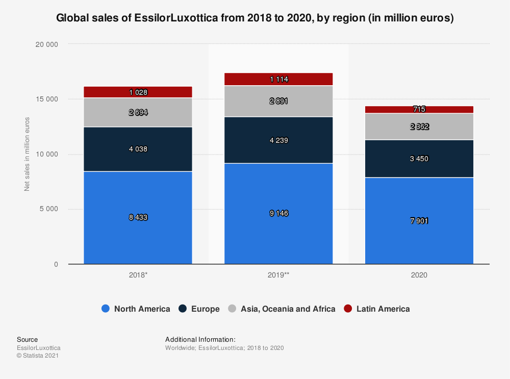 Statistic: Global sales of EssilorLuxottica from 2018 to 2019, by region (in million euros) | Statista