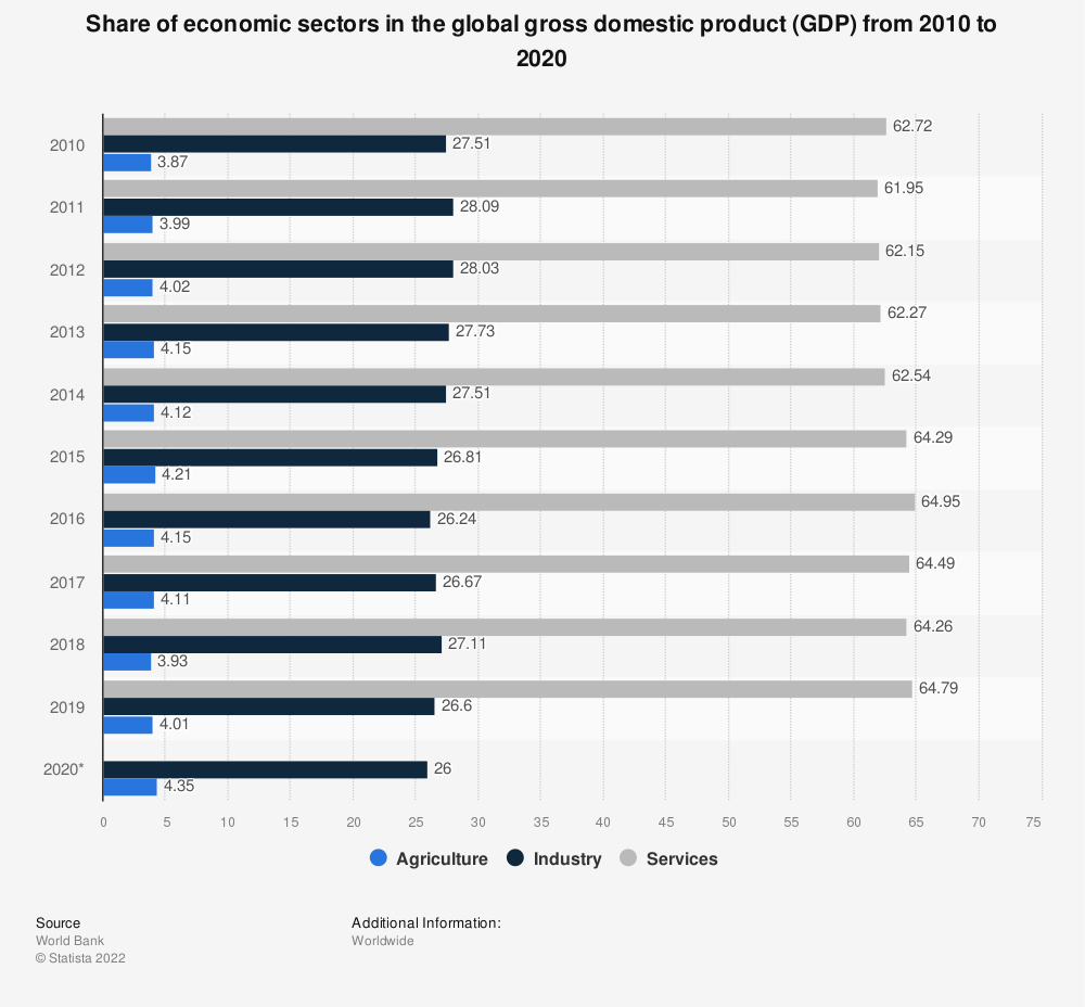 Statistic: Share of economic sectors in the global gross domestic product (GDP) from 2007 to 2017 | Statista