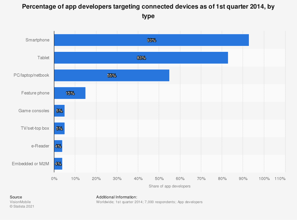 Statistic: Percentage of app developers targeting connected devices as of 1st quarter 2014, by type | Statista
