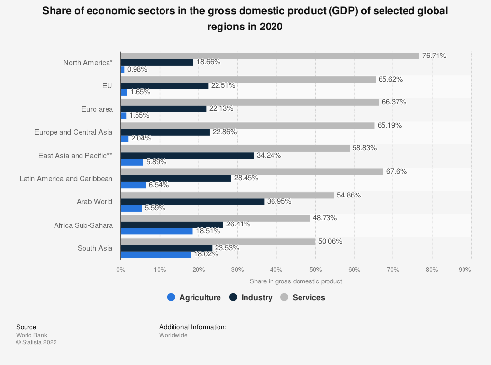Statistic: Share of economic sectors in the gross domestic product (GDP) of selected global regions in 2017 | Statista