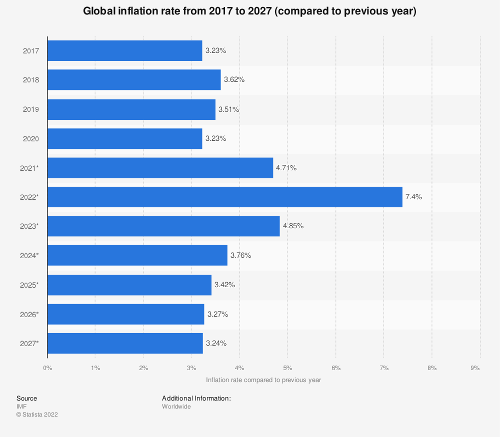 Statistic: Global inflation rate from 2014 to 2024 (compared to previous year) | Statista