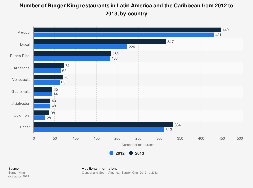 Statistic: Number of Burger King restaurants in Latin America and the Caribbean from 2012 to 2013, by country | Statista