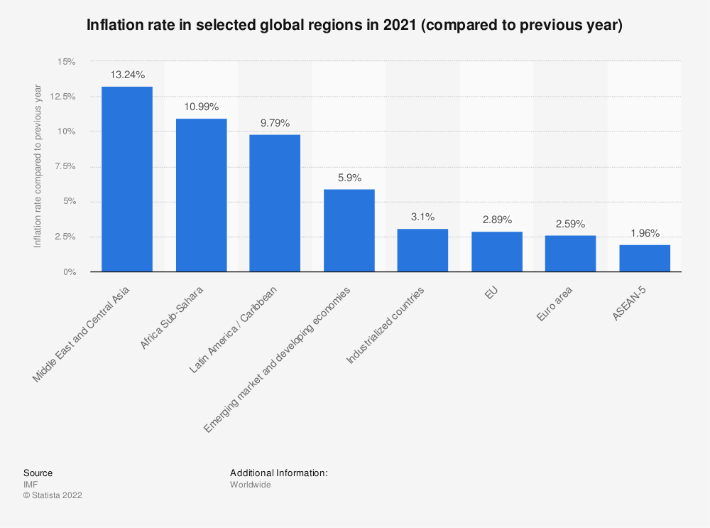 Statistic: Inflation rate in selected global regions in 2019 (compared to previous year) | Statista