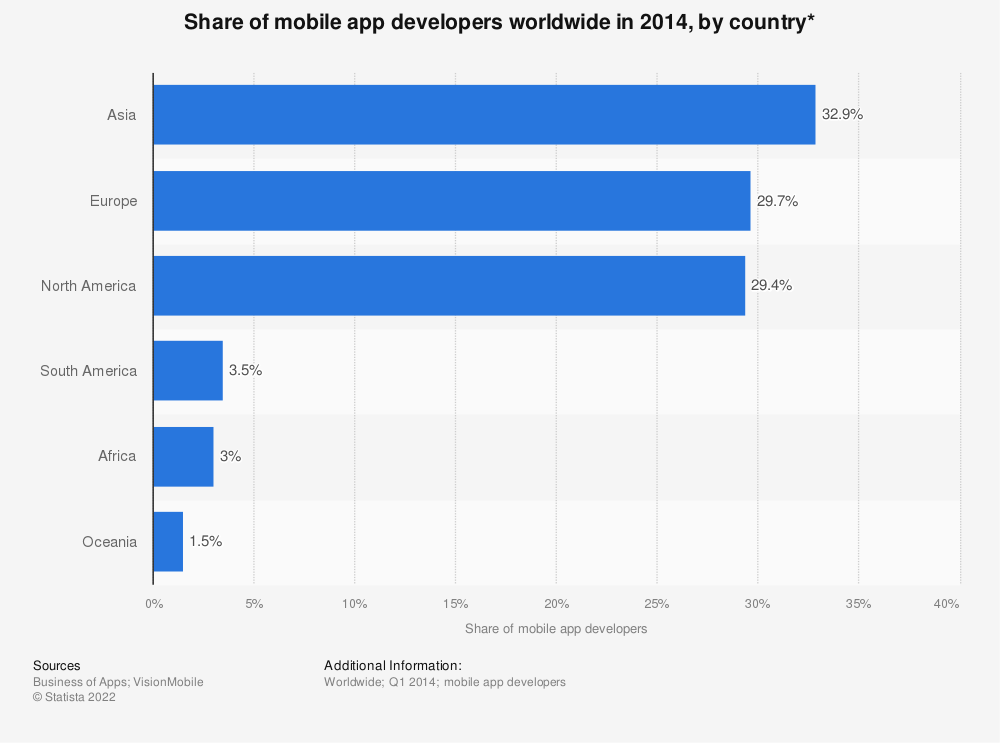Statistic: Share of mobile app developers worldwide in 2014, by country* | Statista