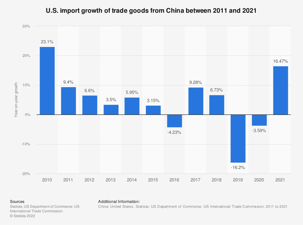 Statistic: U.S. import growth of trade goods from China between 2008 and 2018 | Statista