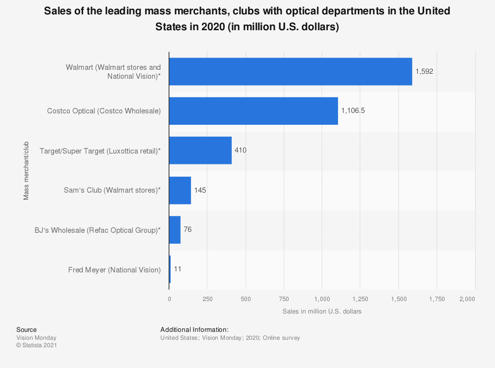 Statistic: Sales of the leading mass merchants, clubs with optical departments in the United States in 2017 (in million U.S. dollars) | Statista