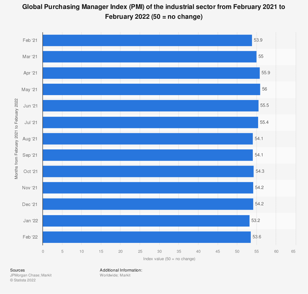 Statistic: Global Purchasing Manager Index (PMI) of the industrial sector from February 2018 to February 2019 (50 = no change) | Statista