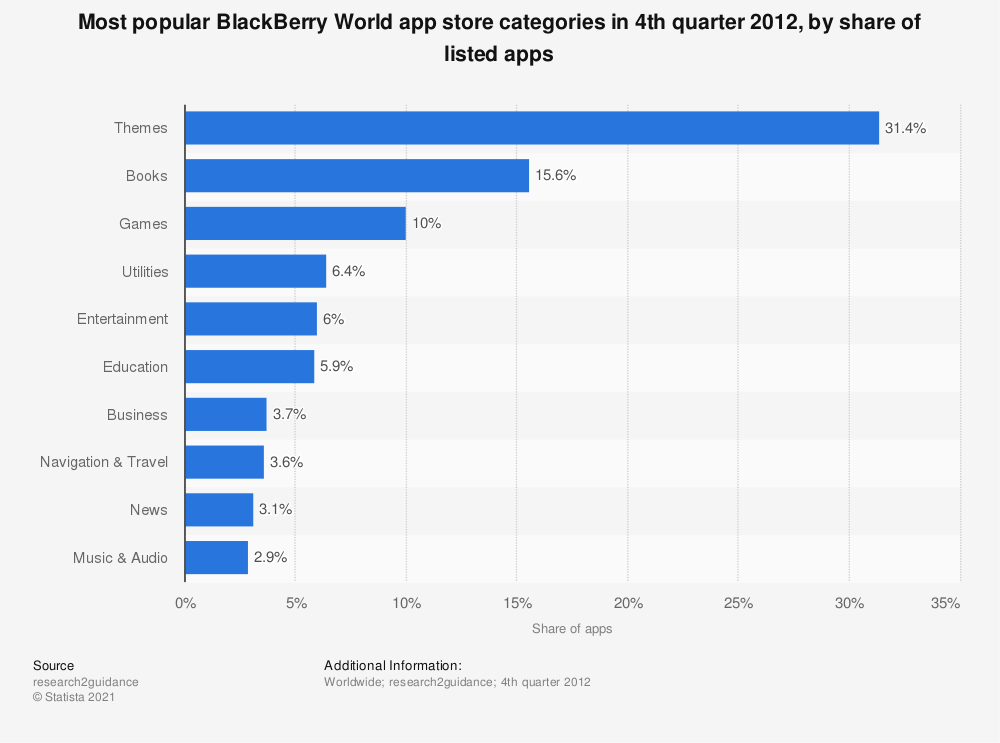 Statistic: Most popular BlackBerry World app store categories in 4th quarter 2012, by share of listed apps | Statista