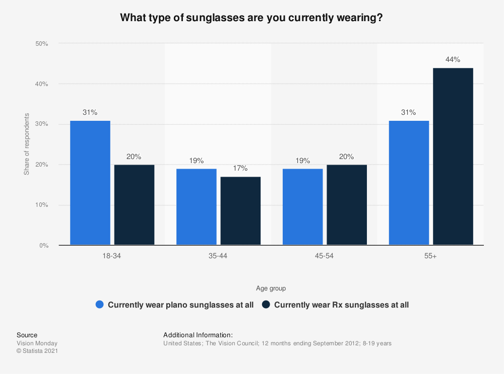 Statistic: What type of sunglasses are you currently wearing? | Statista