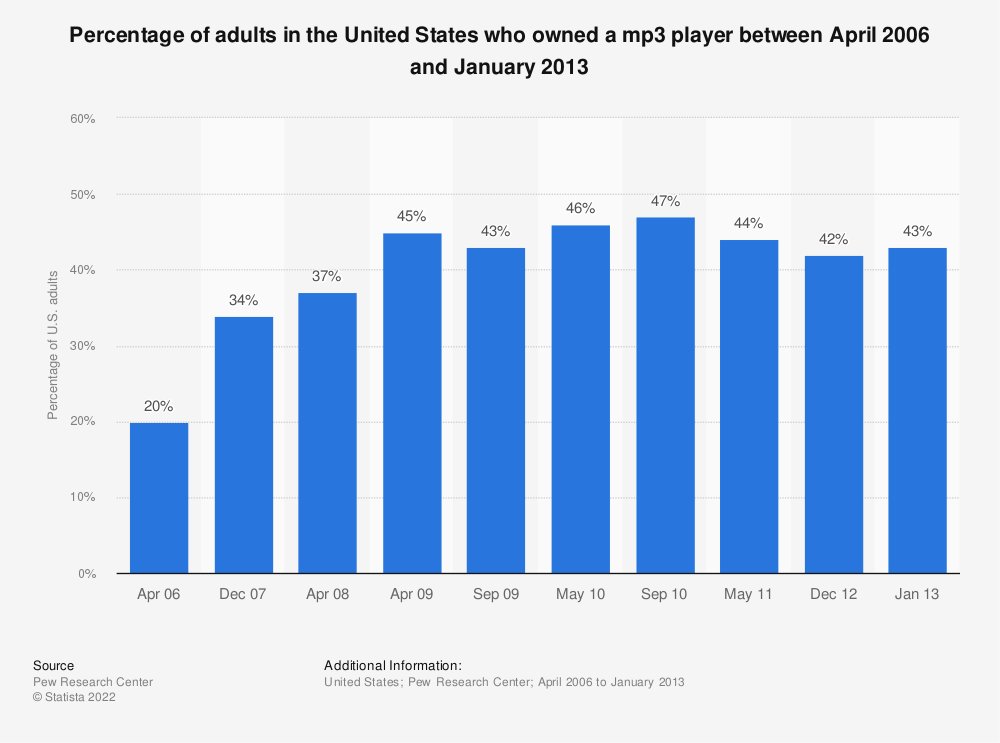 Statistic: Percentage of adults in the United States who owned a mp3 player between April 2006 and January 2013 | Statista