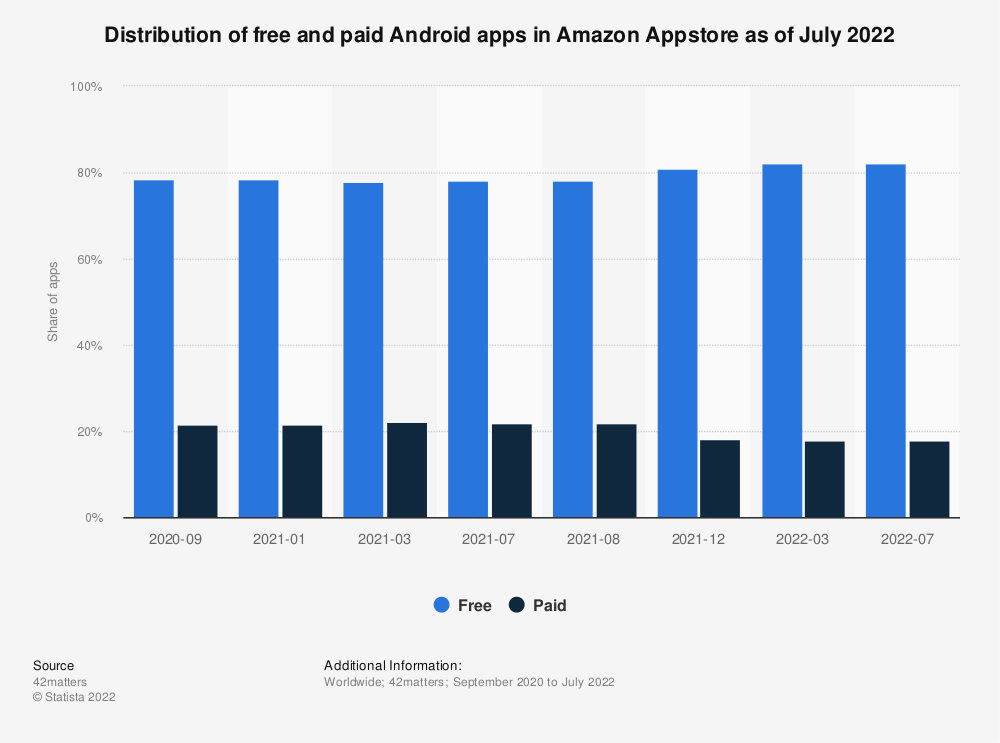 Statistic: Distribution of free and paid Android apps in Amazon Appstore as of July 2020 | Statista
