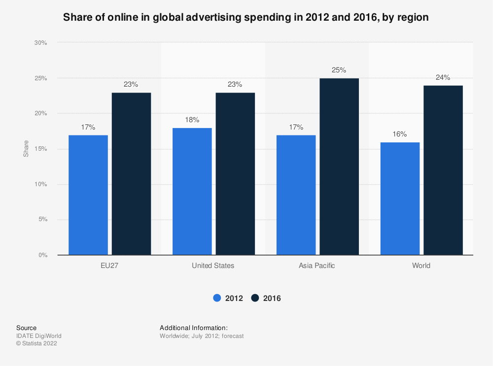 Statistic: Share of online in global advertising spending in 2012 and 2016, by region | Statista