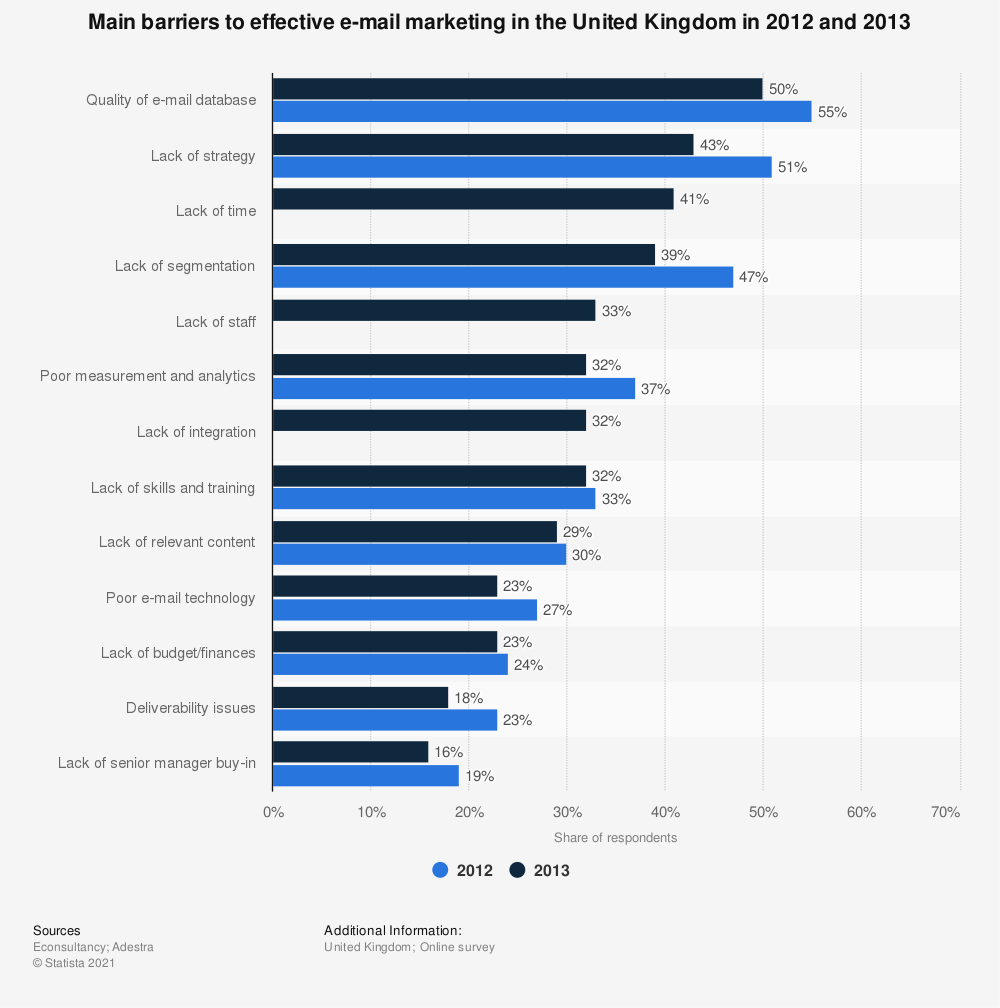 Statistic: Main barriers to effective e-mail marketing in the United Kingdom in 2012 and 2013 | Statista