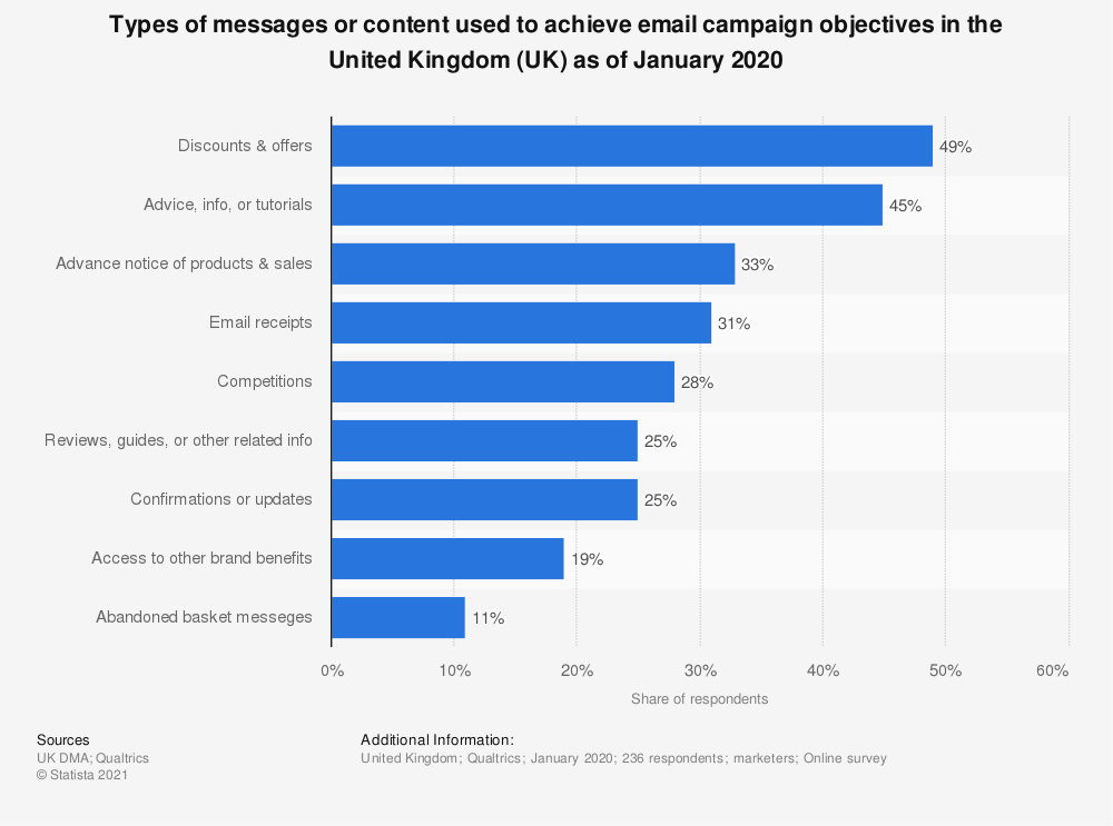 Statistic: What type of email message helps you to achieve your email campaign goals? | Statista