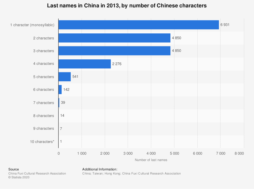 Statistic: Last names in China in 2013, by number of Chinese characters  | Statista