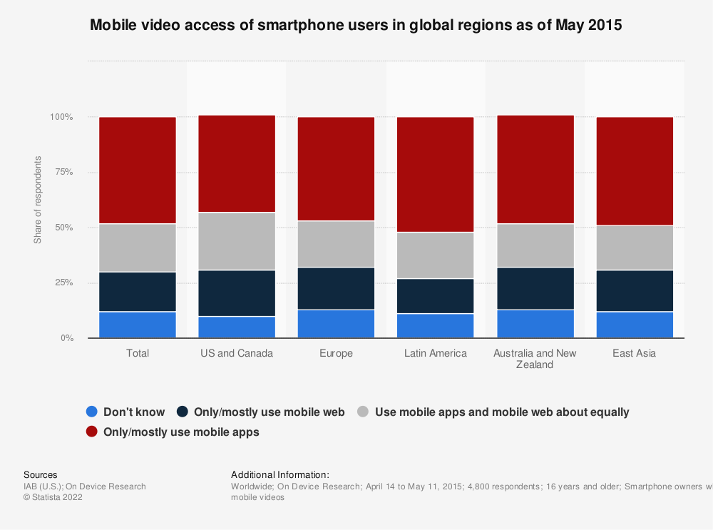Statistic: Mobile video access of smartphone users in global regions as of May 2015 | Statista