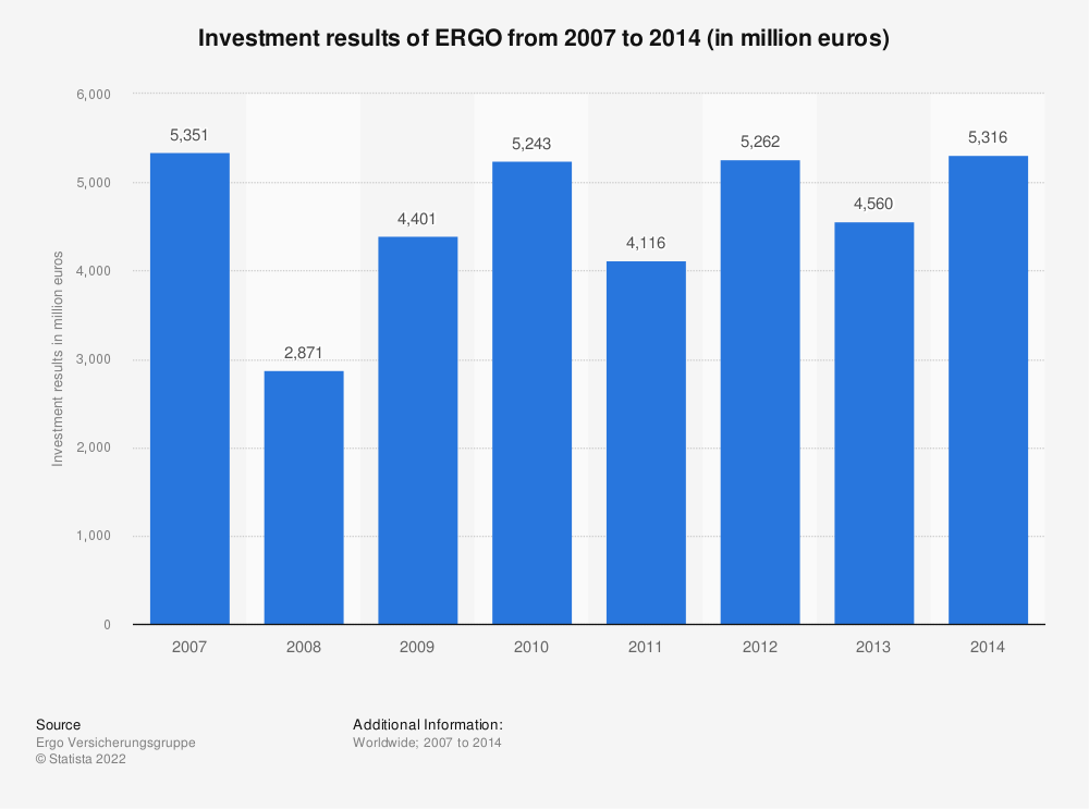 Statistic: Investment results of ERGO from 2007 to 2014 (in million euros) | Statista