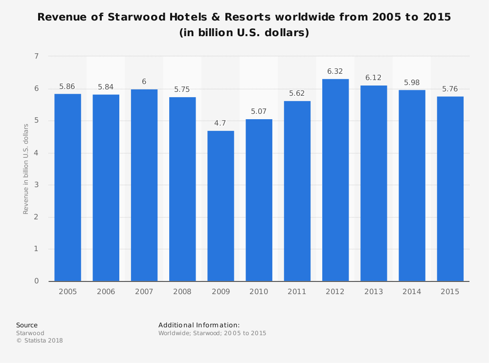 Statistic: Revenue of Starwood Hotels & Resorts worldwide from 2005 to 2015 (in billion U.S. dollars) | Statista