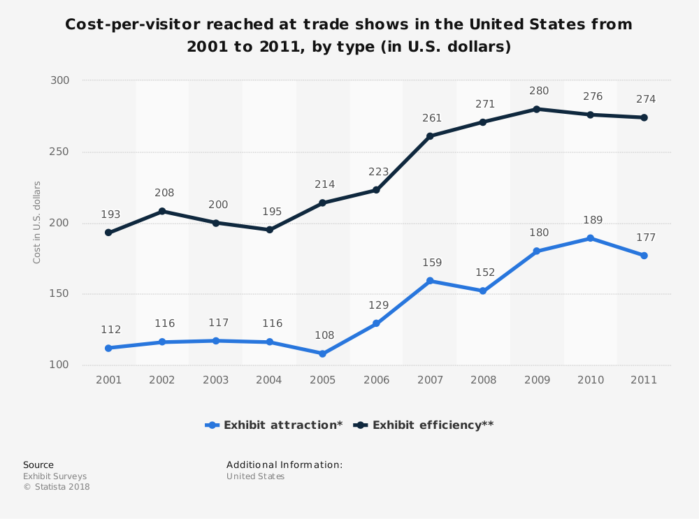 Statistic: Cost-per-visitor reached at trade shows in the United States from 2001 to 2011, by type (in U.S. dollars) | Statista