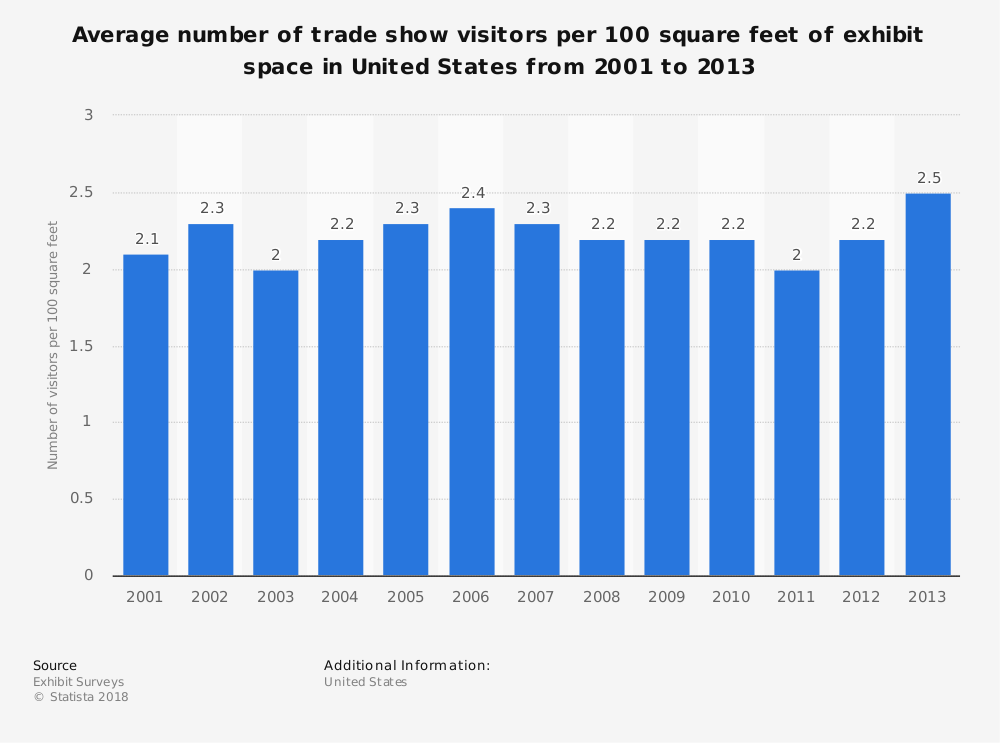 Statistic: Average number of trade show visitors per 100 square feet of exhibit space in United States from 2001 to 2013 | Statista
