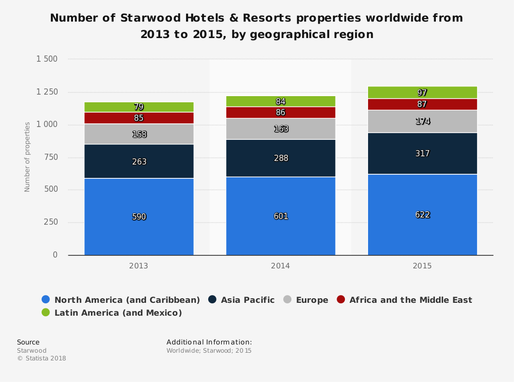 Statistic: Number of Starwood Hotels & Resorts properties worldwide from 2013 to 2015, by geographical region | Statista