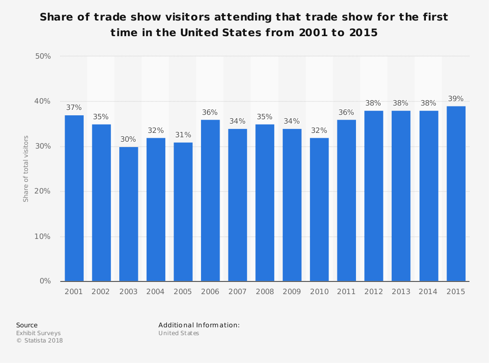 Statistic: Share of trade show visitors attending that trade show for the first time in the United States from 2001 to 2015 | Statista