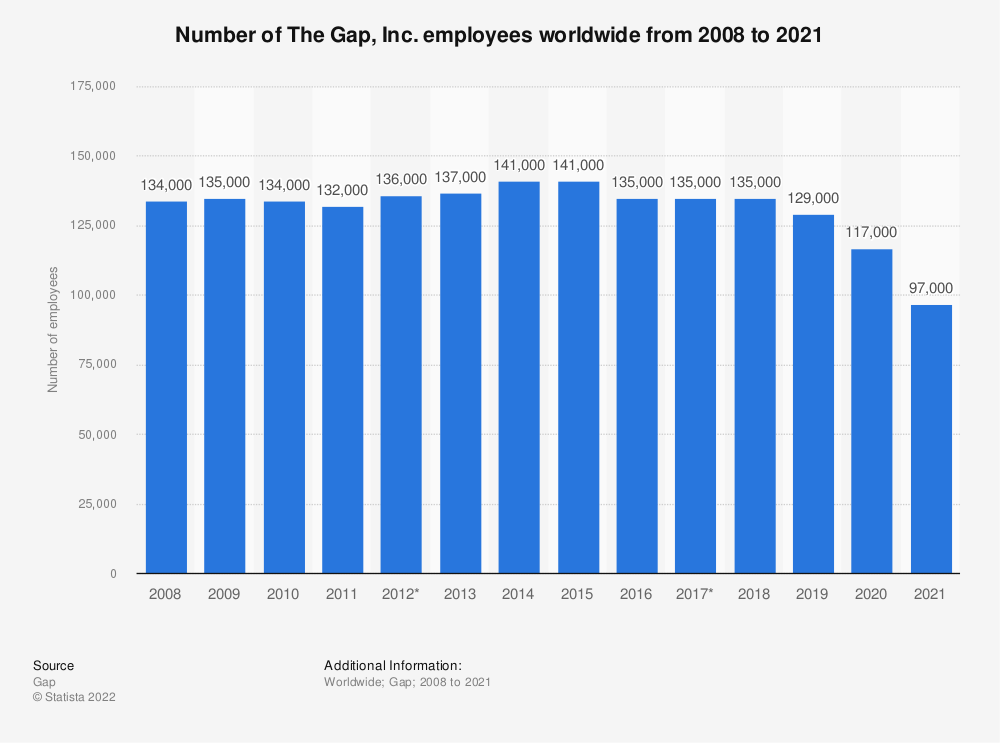 Statistic: Number of The Gap, Inc. employees worldwide from 2008 to 2017 | Statista