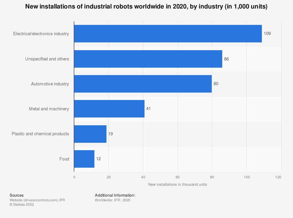 Statistic: New installations of industrial robots worldwide in 2019, by industry (in 1,000 units) | Statista