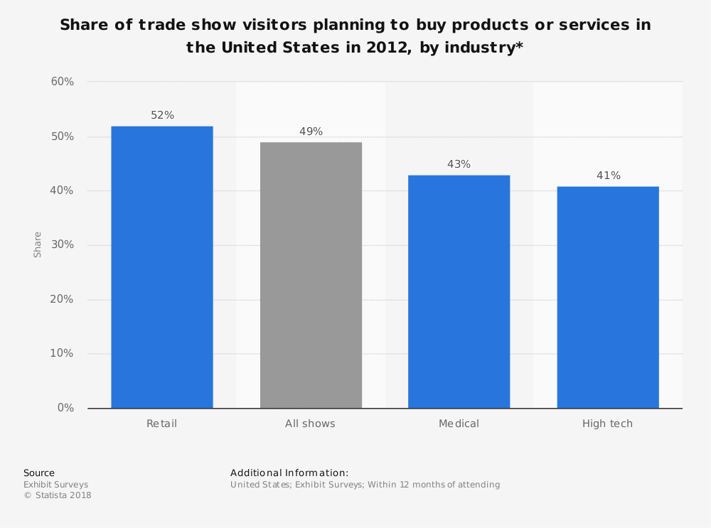 Statistic: Share of trade show visitors planning to buy products or services in the United States in 2012, by industry*  | Statista