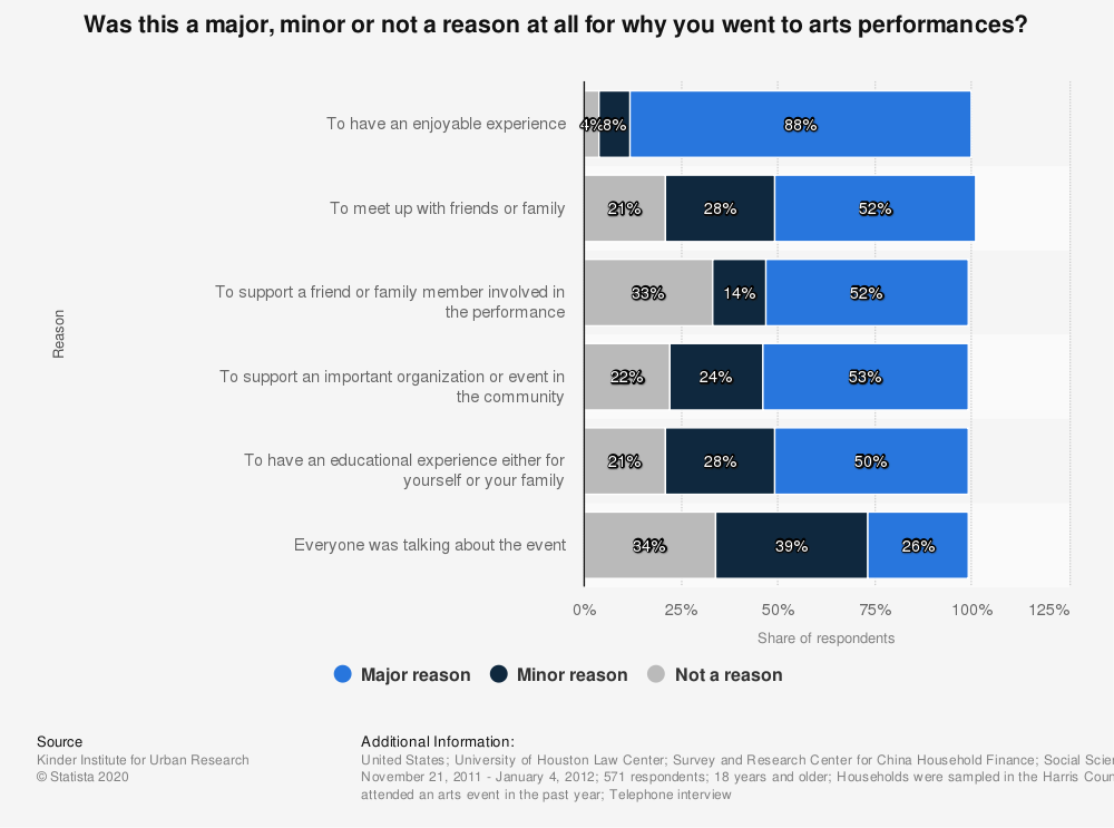 Statistic: Was this a major, minor or not a reason at all for why you went to arts performances? | Statista