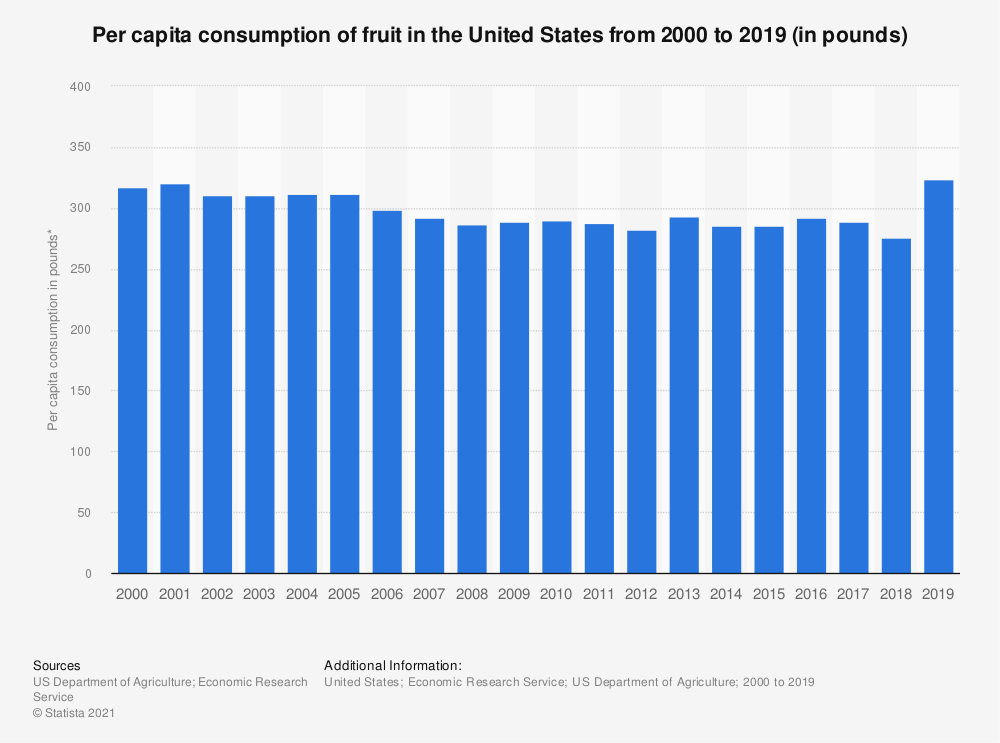 Statistic: Per capita consumption of fruit in the United States from 2000 to 2018 (in pounds) | Statista