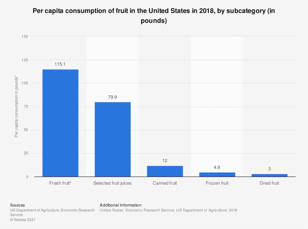 Statistic: Per capita consumption of fruit in the United States in 2017, by subcategory (in pounds)* | Statista