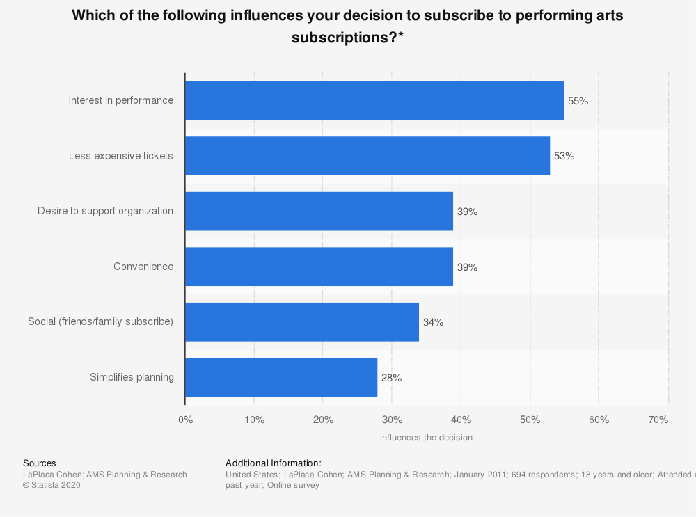 Statistic: Which of the following influences your decision to subscribe to performing arts subscriptions?* | Statista