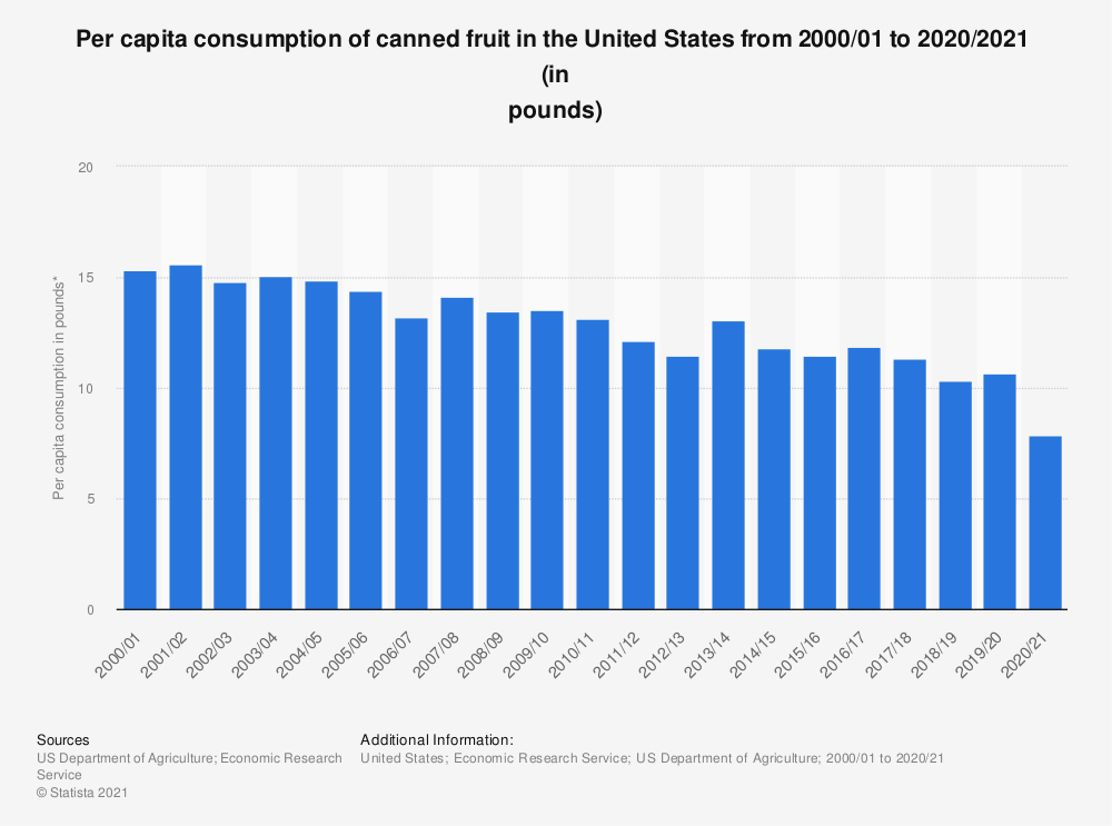 Statistic: Per capita consumption of canned fruit in the United States from 2000/01 to 2017/18  (in pounds) | Statista