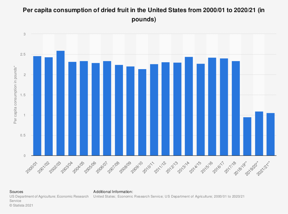 Statistic: Per capita consumption of dried fruit in the United States from 2000/01 to 2017/18  (in pounds) | Statista