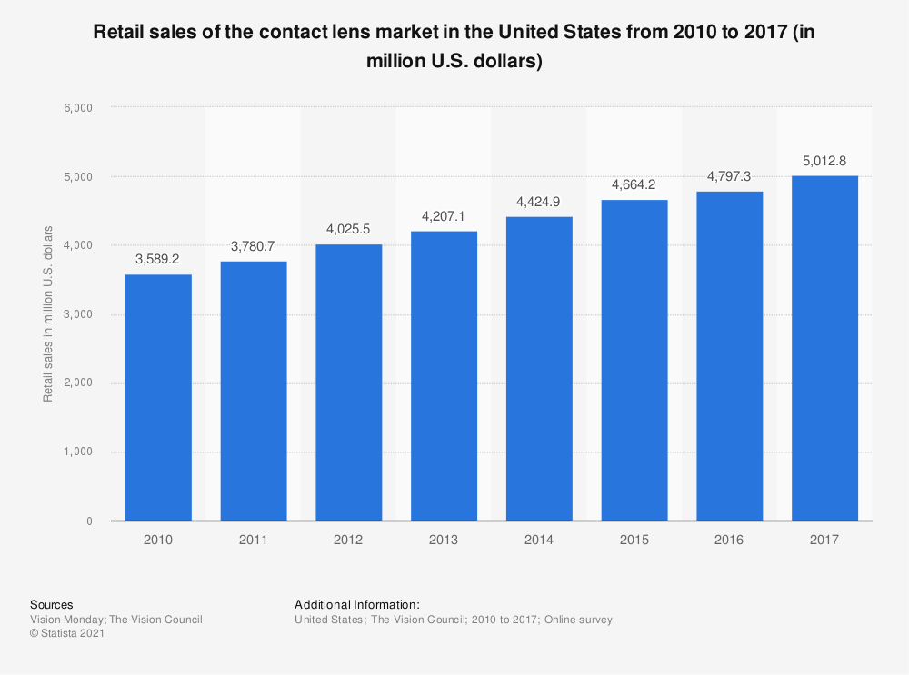 Statistic: Retail sales of the contact lens market in the United States from 2010 to 2017 (in million U.S. dollars) | Statista