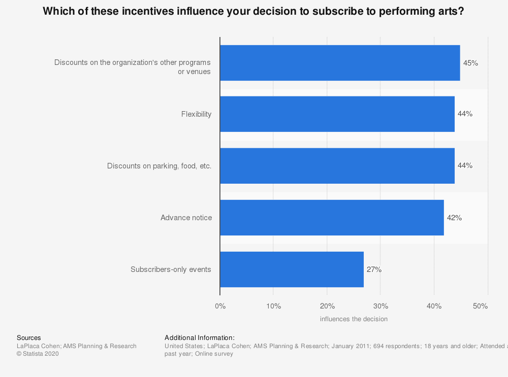 Statistic: Which of these incentives influence your decision to subscribe to performing arts? | Statista