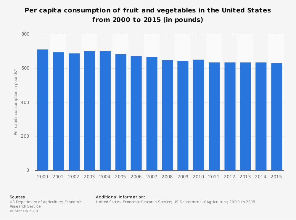 Statistic: Per capita consumption of fruit and vegetables in the United States from 2000 to 2015 (in pounds) | Statista